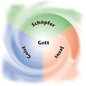 trinitarischer Kompass Copyright by NGE